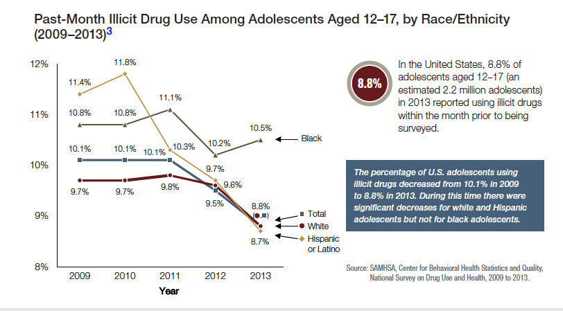 the increase of illicit drug use by adolescents between ages 12 17 Statistics on drug addiction almost 700,000 american youths between ages 12 and 17 battled an alcohol use 867,000 adolescents suffered from an illicit drug.