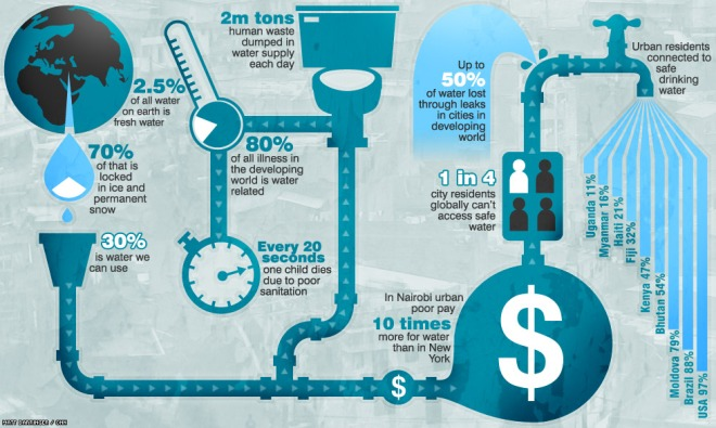 Infographic describing clean water and water sanitation problems worldwide