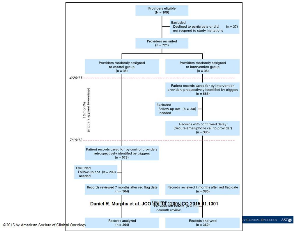 JCO   JCO.2015.61.1301, Fig 1